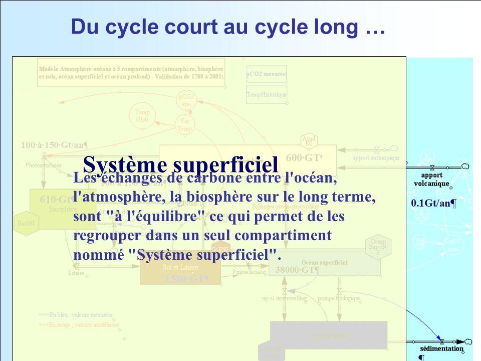 6 Du cycle court au cycle long … Système superficiel Les échanges de carbone entre l'océan, l'atmosphère, la biosphère sur le long terme, sont