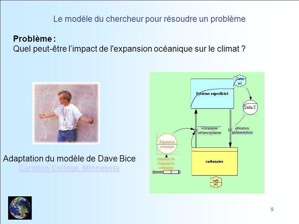 9 Le modèle du chercheur pour résoudre un problème Adaptation du modèle de Dave Bice Carleton College, Minnesota Problème : Quel peut-être limpact de