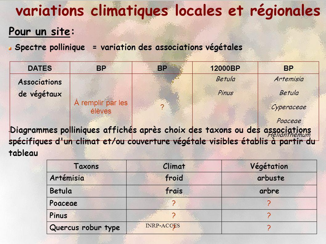 INRP-ACCES Un exemple de diagrammes polliniques