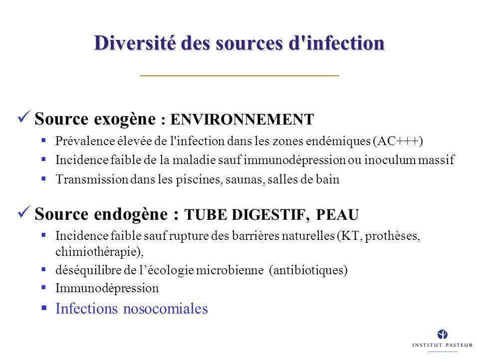 Diversité des sources d'infection Source exogène : ENVIRONNEMENT Prévalence élevée de l'infection dans les zones endémiques (AC+++) Incidence faible d