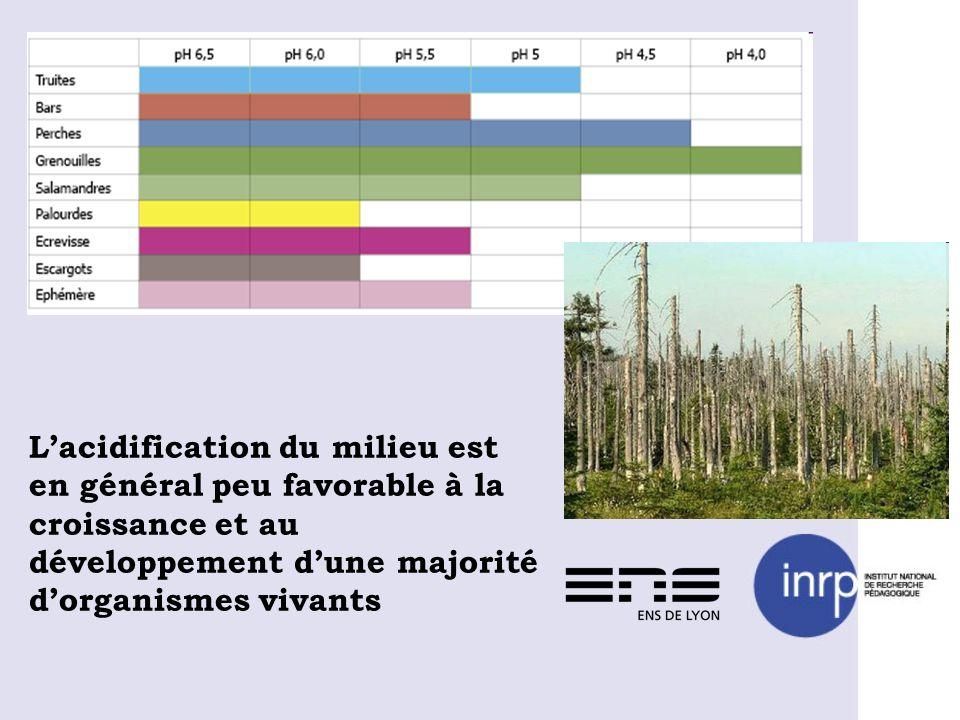 Lacidification du milieu est en général peu favorable à la croissance et au développement dune majorité dorganismes vivants