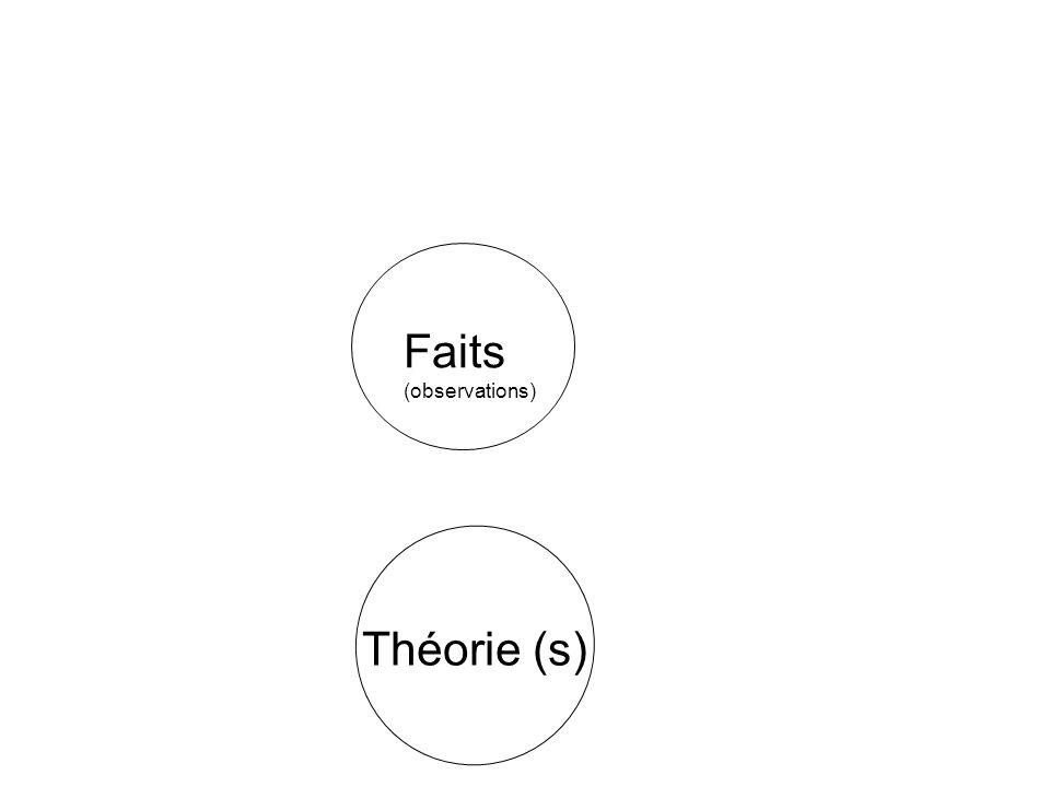 Faits (observations) Théorie (s)