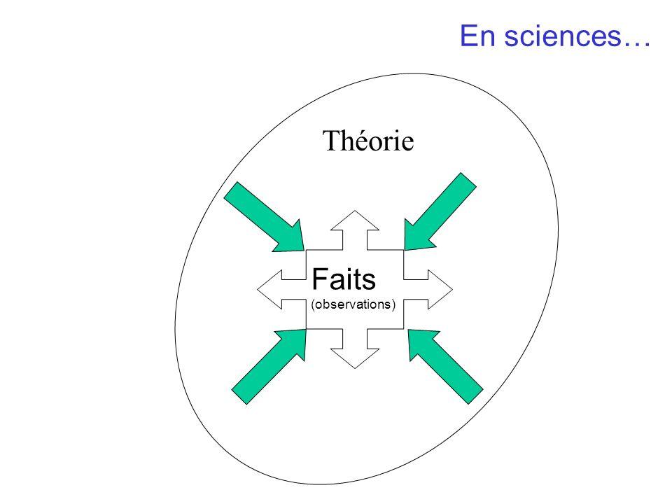 Théorie En sciences… Faits (observations)