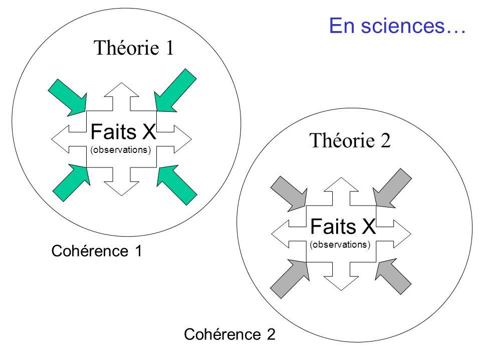 Théorie 1 En sciences… Faits X (observations) Théorie 2 Faits X (observations) Cohérence 1 Cohérence 2
