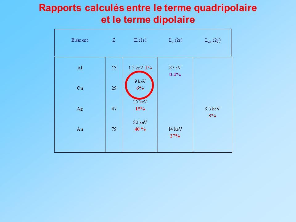 Rapports calculés entre le terme quadripolaire et le terme dipolaire