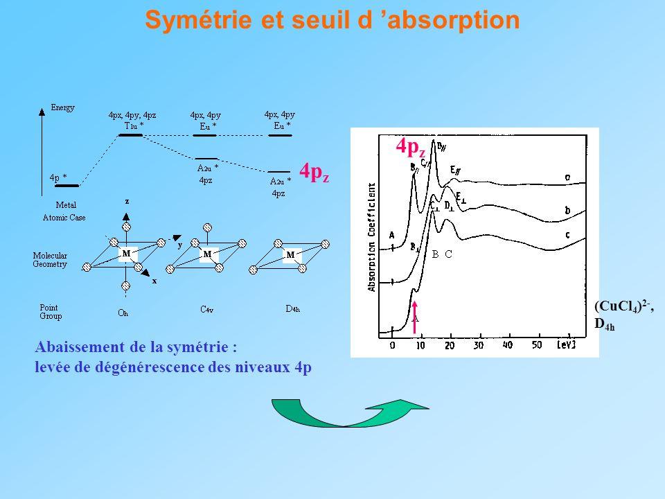 Symétrie et seuil d absorption Abaissement de la symétrie : levée de dégénérescence des niveaux 4p 4p z (CuCl 4 ) 2-, D 4h