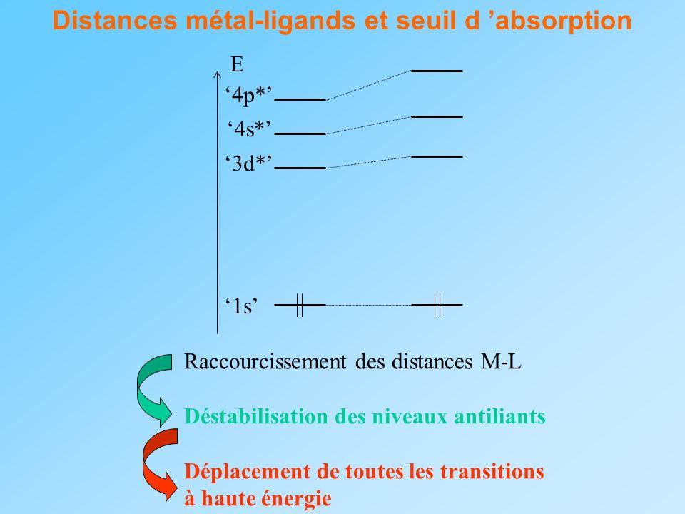 Distances métal-ligands et seuil d absorption E 3d* 4s* 4p* 1s Raccourcissement des distances M-L Déstabilisation des niveaux antiliants Déplacement d