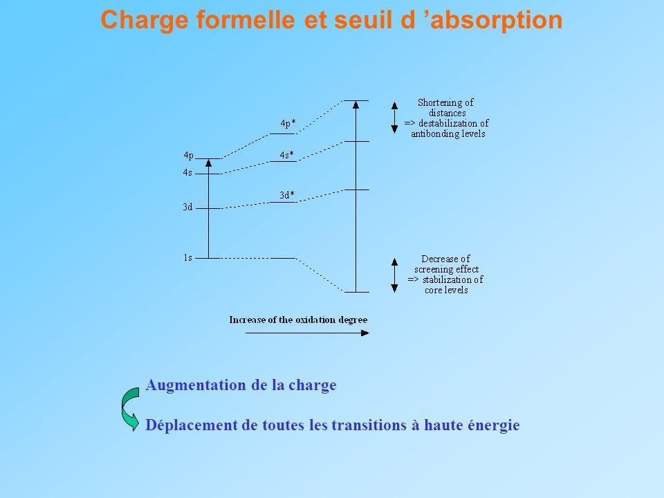 Charge formelle et seuil d absorption Augmentation de la charge Déplacement de toutes les transitions à haute énergie