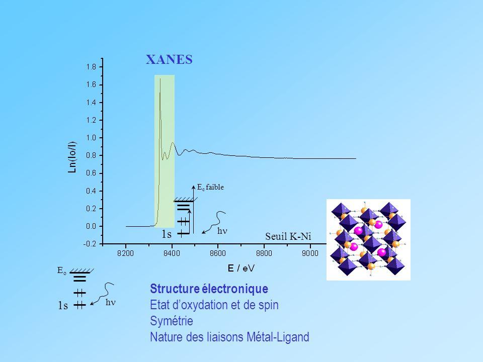 Seuil K-Ni 1s EoEo h XANES 1s h E c faible Structure électronique Etat doxydation et de spin Symétrie Nature des liaisons Métal-Ligand