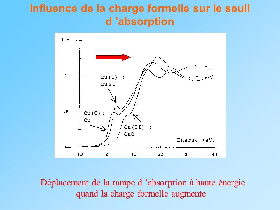Influence de la charge formelle sur le seuil d absorption Déplacement de la rampe d absorption à haute énergie quand la charge formelle augmente