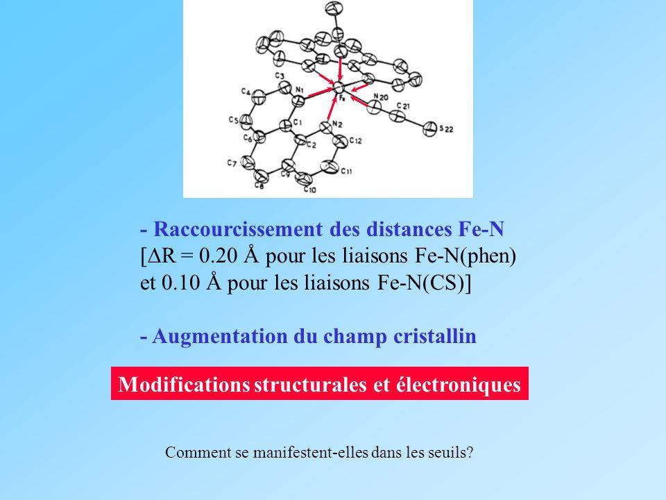 - Raccourcissement des distances Fe-N [ R = 0.20 Å pour les liaisons Fe-N(phen) et 0.10 Å pour les liaisons Fe-N(CS)] - Augmentation du champ cristall