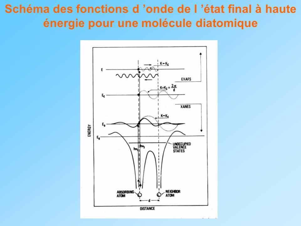 Schéma des fonctions d onde de l état final à haute énergie pour une molécule diatomique
