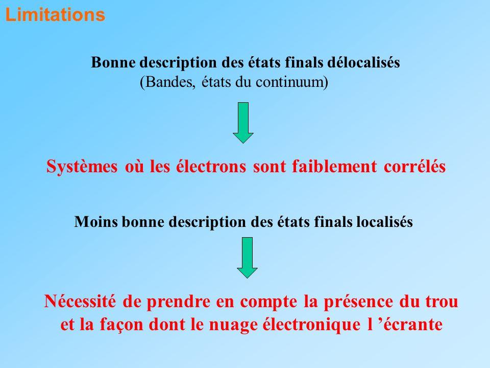 Limitations Bonne description des états finals délocalisés (Bandes, états du continuum) Systèmes où les électrons sont faiblement corrélés Moins bonne