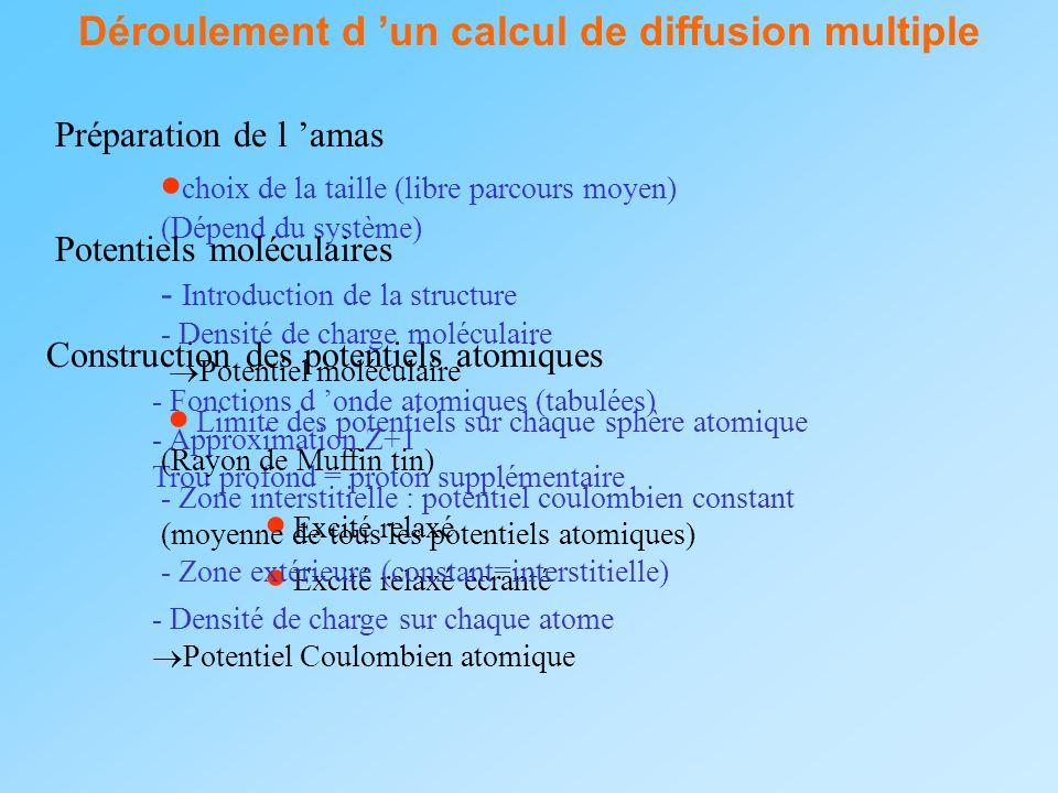 Déroulement d un calcul de diffusion multiple Préparation de l amas choix de la taille (libre parcours moyen) (Dépend du système) Construction des pot