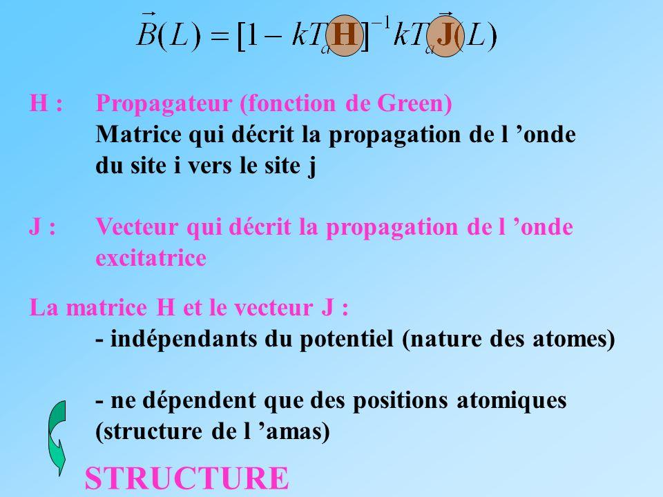 H : Propagateur (fonction de Green) Matrice qui décrit la propagation de l onde du site i vers le site j J : Vecteur qui décrit la propagation de l on