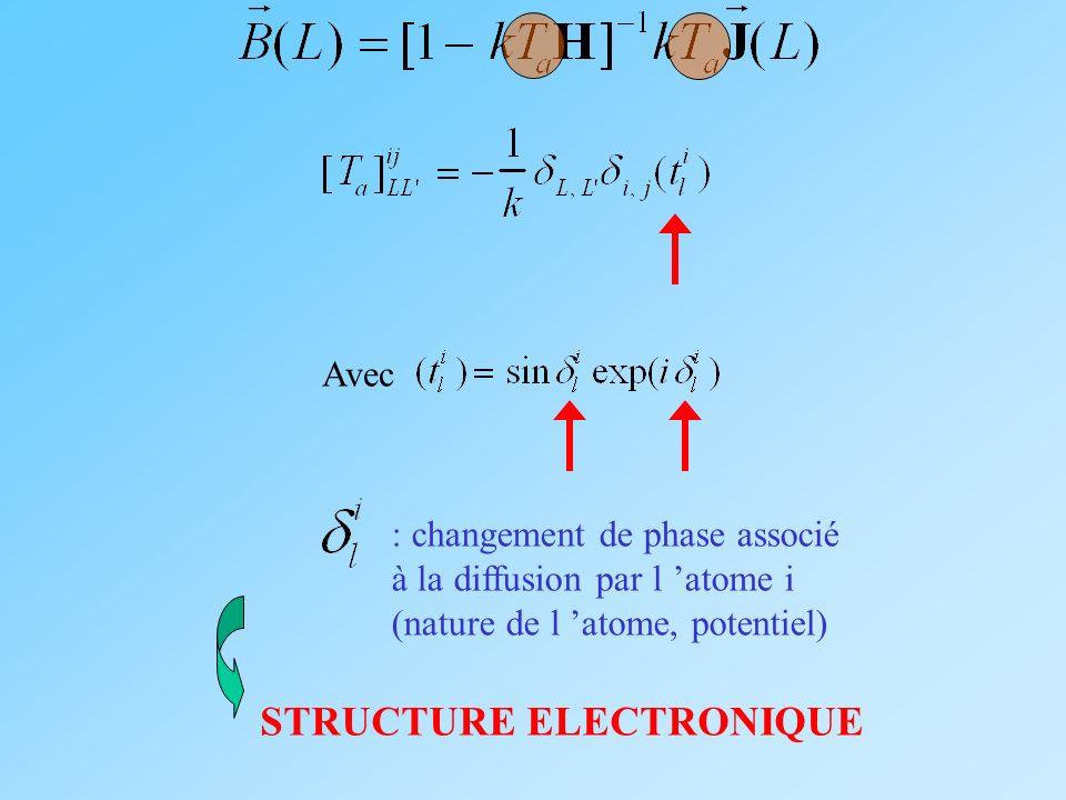 Avec : changement de phase associé à la diffusion par l atome i (nature de l atome, potentiel) STRUCTURE ELECTRONIQUE