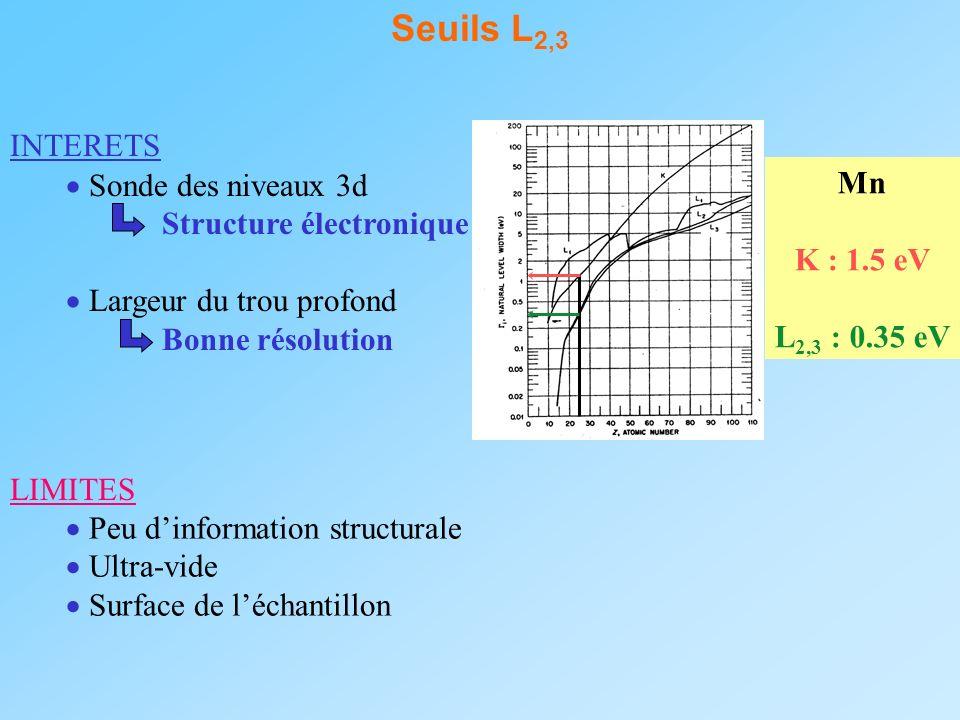 Seuils L 2,3 INTERETS Sonde des niveaux 3d Structure électronique Largeur du trou profond Bonne résolution Mn K : 1.5 eV L 2,3 : 0.35 eV LIMITES Peu d