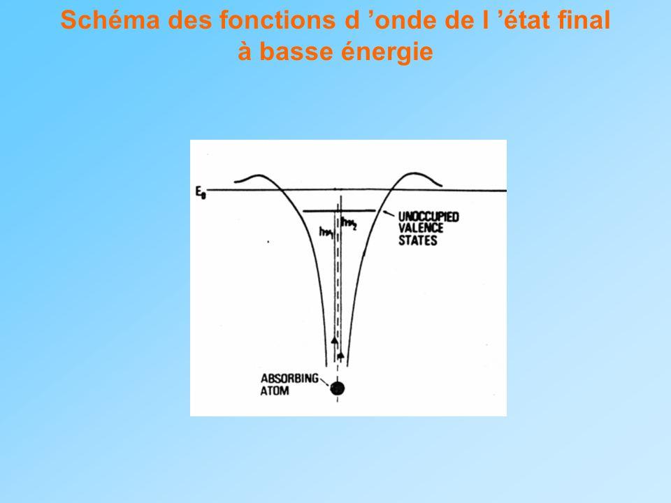 Schéma des fonctions d onde de l état final à basse énergie