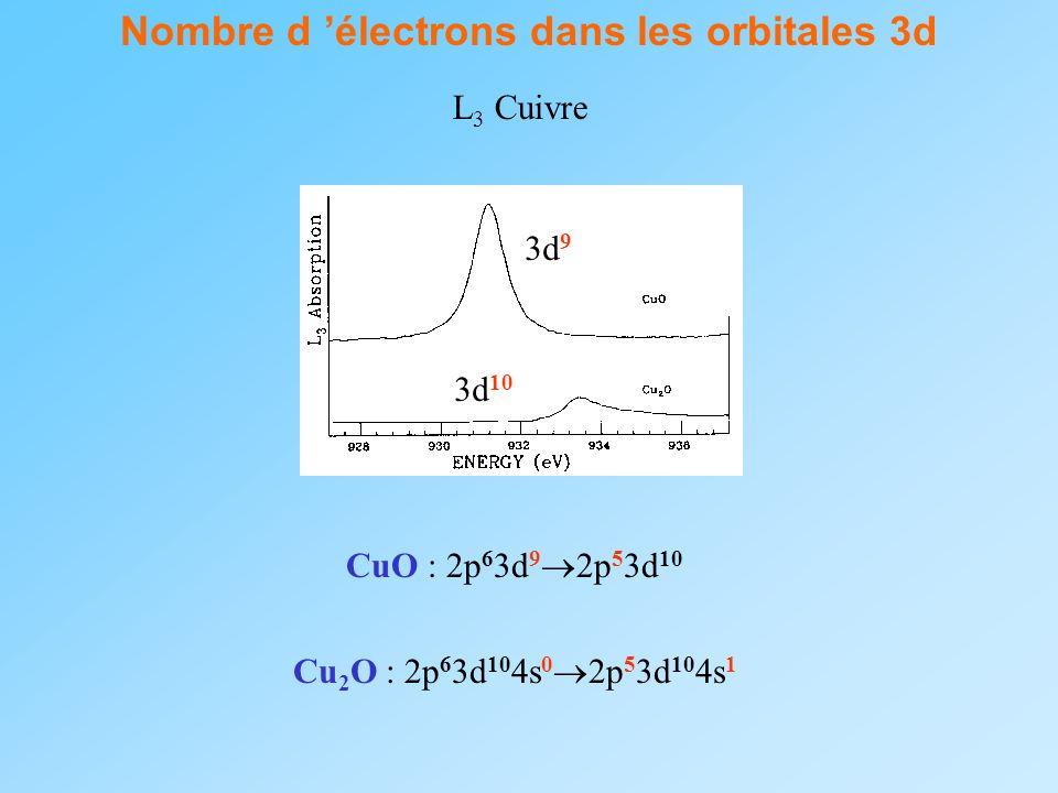Nombre d électrons dans les orbitales 3d L 3 Cuivre 3d 9 CuO : 2p 6 3d 9 2p 5 3d 10 3d 10 Cu 2 O : 2p 6 3d 10 4s 0 2p 5 3d 10 4s 1