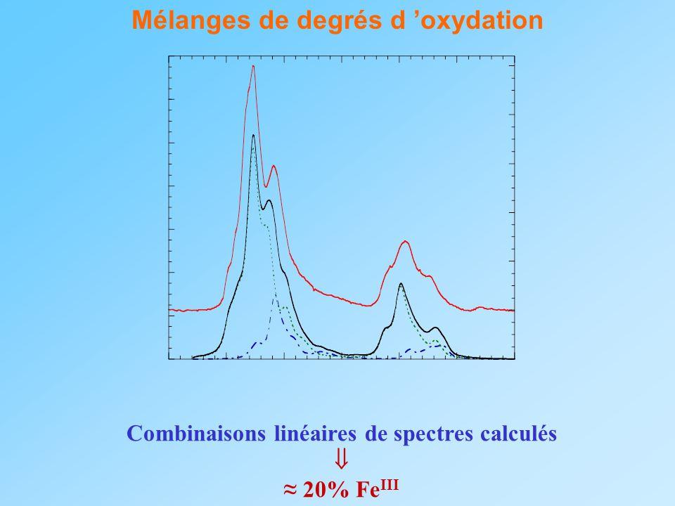 Mélanges de degrés d oxydation Combinaisons linéaires de spectres calculés 20% Fe III