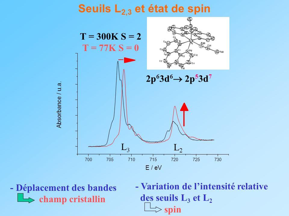 Seuils L 2,3 et état de spin 700705710715720725730 Absorbance / u.a. E / eV T = 300K S = 2 T = 77K S = 0 L3L3 L2L2 2p 6 3d 6 2p 5 3d 7 - Déplacement d