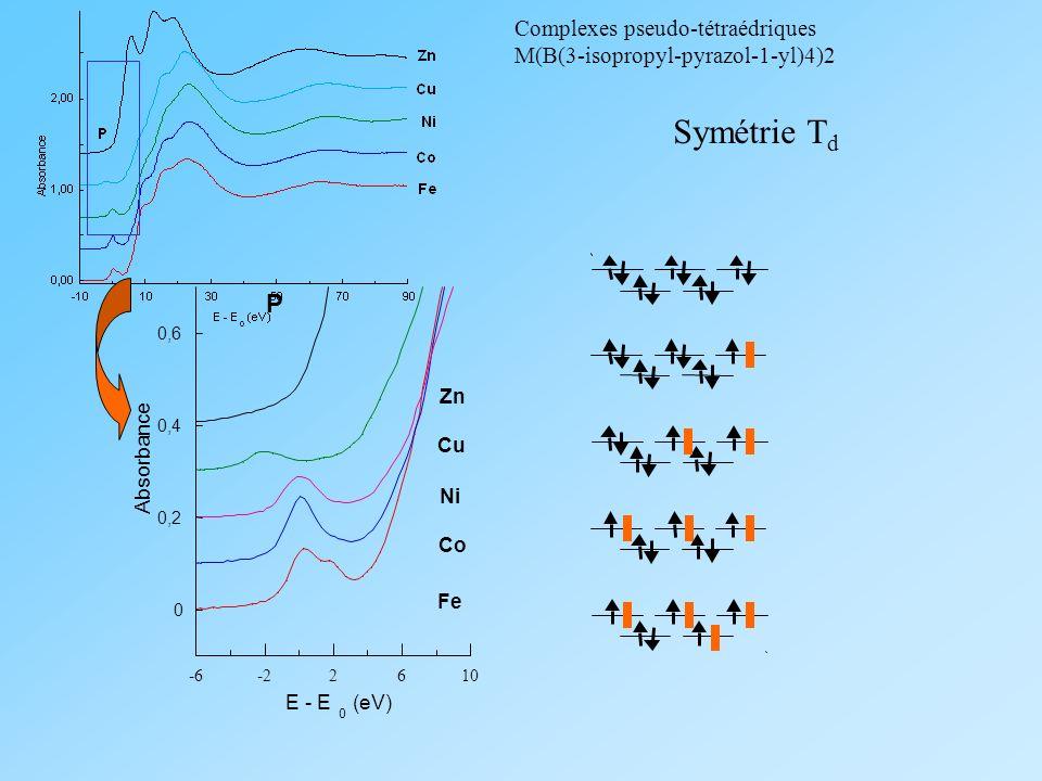 Complexes pseudo-tétraédriques M(B(3-isopropyl-pyrazol-1-yl)4)2 0 0,2 0,4 0,6 -6-22610 Absorbance E - E 0 (eV) Cu Ni Co Fe Zn P Symétrie T d