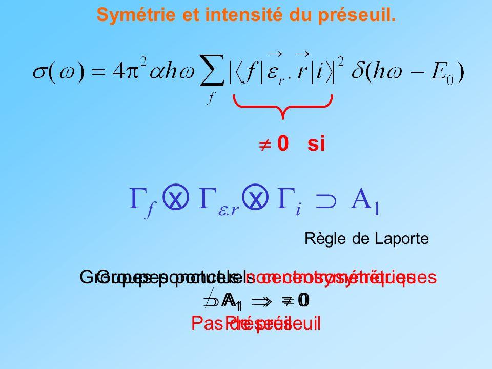Symétrie et intensité du préseuil. 0 si f x.r x i A 1 Règle de Laporte Groupes ponctuels centrosymétriques A 1 = 0 Pas de préseuil Groupes ponctuels n