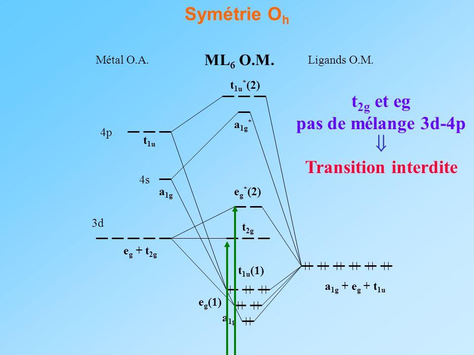 Symétrie O h 3d 4s 4p a 1g + e g + t 1u e g + t 2g a 1g t 1u a 1g e g (1) e g * (2) t 1u (1) t 1u * (2) a 1g * t 2g Ligands O.M. ML 6 O.M. Métal O.A.