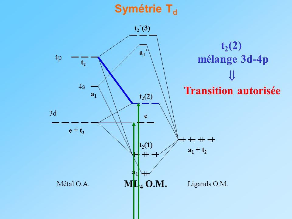 Symétrie T d 3d Ligands O.M. ML 4 O.M. Métal O.A. 4s 4p a 1 + t 2 e + t 2 a1a1 t2t2 a1a1 e t 2 (1) t 2 * (3) a1*a1* t 2 (2) mélange 3d-4p Transition a