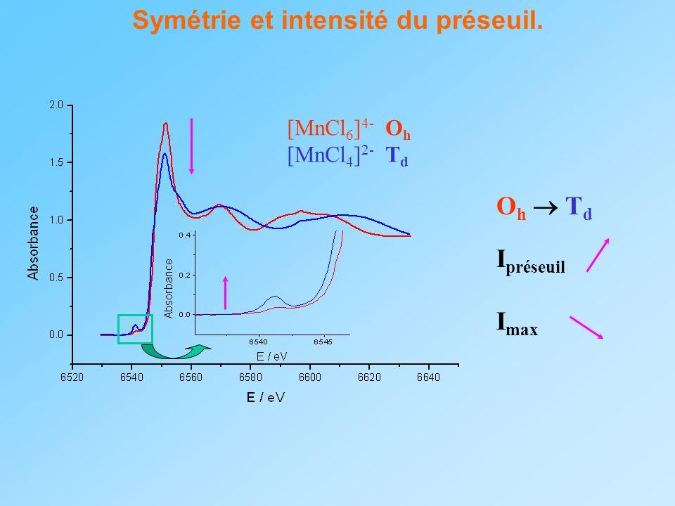 Symétrie et intensité du préseuil. O h T d I préseuil I max [MnCl 6 ] 4- O h [MnCl 4 ] 2- T d