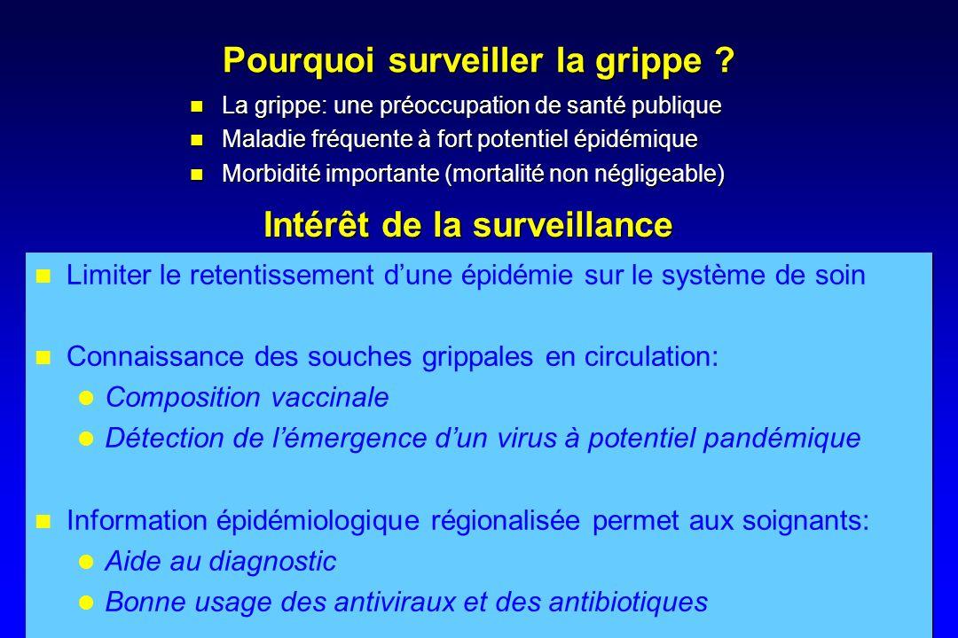 Pourquoi surveiller la grippe ? La grippe: une préoccupation de santé publique Maladie fréquente à fort potentiel épidémique Morbidité importante (mor