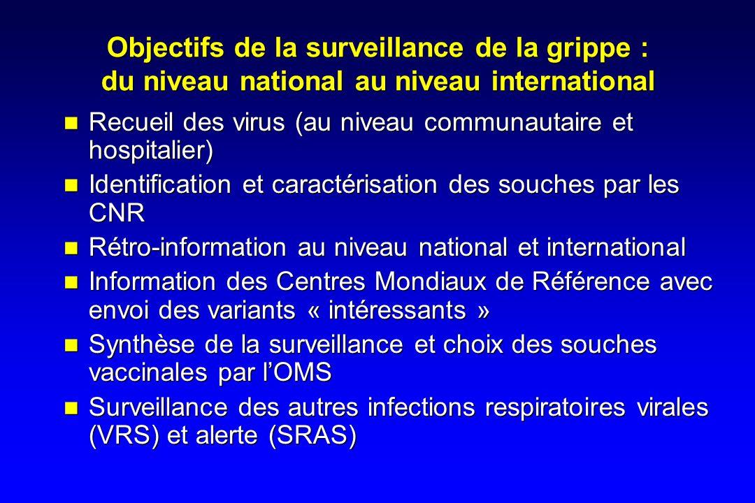 Objectifs de la surveillance de la grippe : du niveau national au niveau international Recueil des virus (au niveau communautaire et hospitalier) Iden