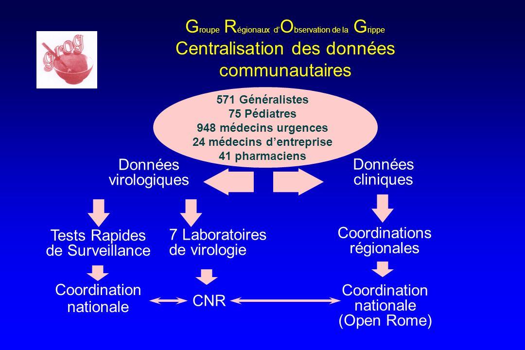 G roupe R égionaux d O bservation de la G rippe Centralisation des données communautaires Données cliniques 571 Généralistes 75 Pédiatres 948 médecins