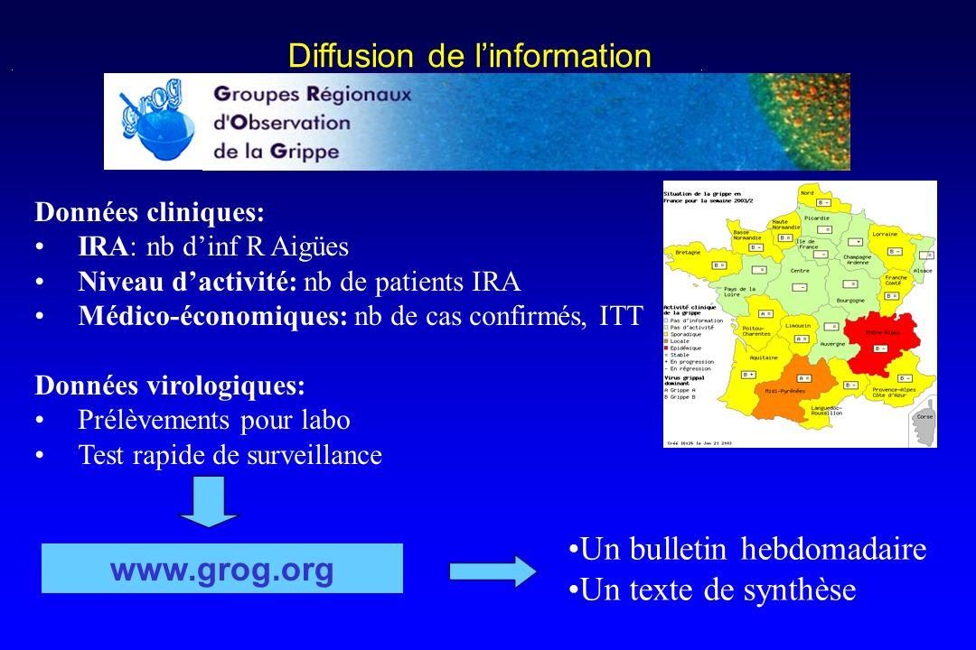 Diffusion de linformation www.grog.org Présentation générale Documents Liens Contacts Présentation générale Documents Liens Contacts Situation en Fran