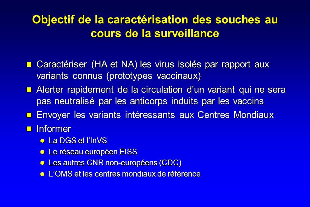 Objectif de la caractérisation des souches au cours de la surveillance Caractériser (HA et NA) les virus isolés par rapport aux variants connus (prototypes vaccinaux) Alerter rapidement de la circulation dun variant qui ne sera pas neutralisé par les anticorps induits par les vaccins Envoyer les variants intéressants aux Centres Mondiaux Informer La DGS et lInVS Le réseau européen EISS Les autres CNR non-européens (CDC) LOMS et les centres mondiaux de référence Caractériser (HA et NA) les virus isolés par rapport aux variants connus (prototypes vaccinaux) Alerter rapidement de la circulation dun variant qui ne sera pas neutralisé par les anticorps induits par les vaccins Envoyer les variants intéressants aux Centres Mondiaux Informer La DGS et lInVS Le réseau européen EISS Les autres CNR non-européens (CDC) LOMS et les centres mondiaux de référence