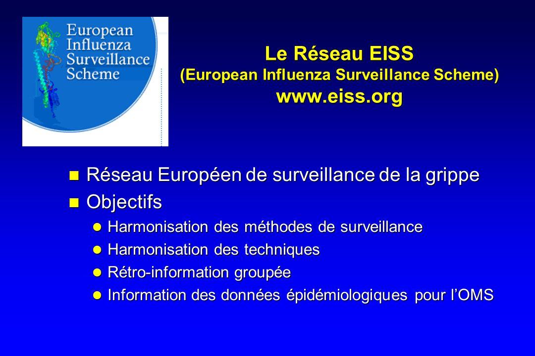 Le Réseau EISS (European Influenza Surveillance Scheme) www.eiss.org Réseau Européen de surveillance de la grippe Objectifs Harmonisation des méthodes