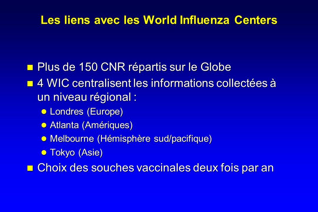Les liens avec les World Influenza Centers Plus de 150 CNR répartis sur le Globe 4 WIC centralisent les informations collectées à un niveau régional : Londres (Europe) Atlanta (Amériques) Melbourne (Hémisphère sud/pacifique) Tokyo (Asie) Choix des souches vaccinales deux fois par an Plus de 150 CNR répartis sur le Globe 4 WIC centralisent les informations collectées à un niveau régional : Londres (Europe) Atlanta (Amériques) Melbourne (Hémisphère sud/pacifique) Tokyo (Asie) Choix des souches vaccinales deux fois par an