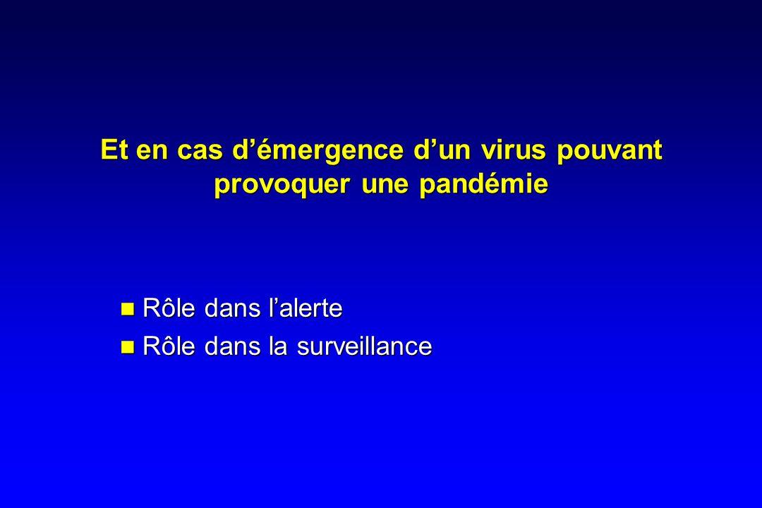 Et en cas démergence dun virus pouvant provoquer une pandémie Rôle dans lalerte Rôle dans la surveillance Rôle dans lalerte Rôle dans la surveillance