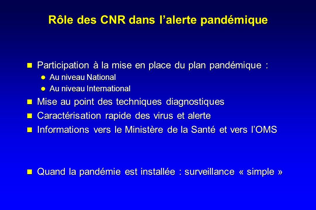 Rôle des CNR dans lalerte pandémique Participation à la mise en place du plan pandémique : Au niveau National Au niveau International Mise au point de