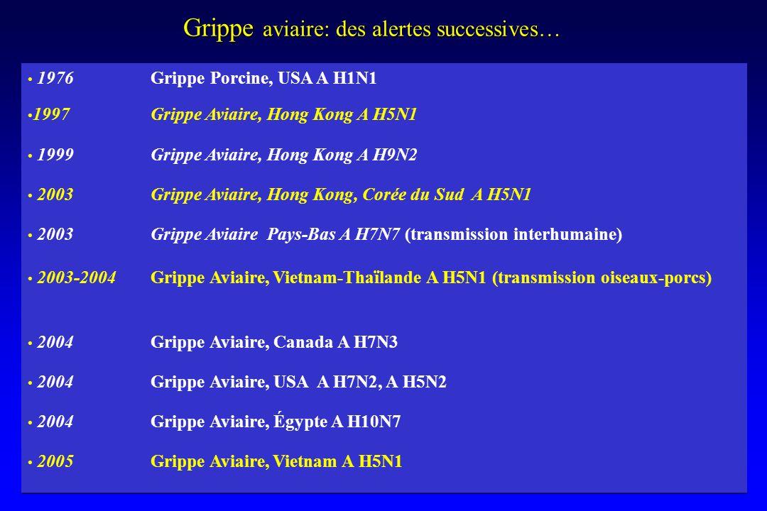 Grippe aviaire: des alertes successives… 1976 Grippe Porcine, USA A H1N1 1997 Grippe Aviaire, Hong Kong A H5N1 1999 Grippe Aviaire, Hong Kong A H9N2 2