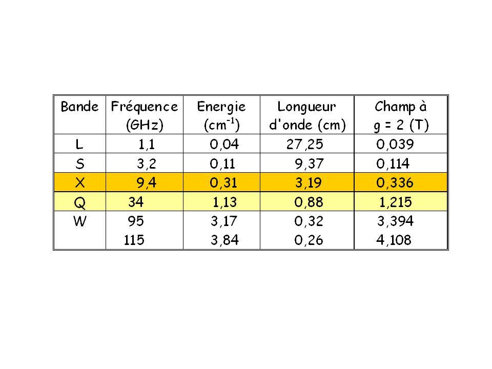 Absorption moyenne des ondes millimétriques par latmosphère Fréquence (GHz) Atténuation (dB/km) bande X bande Q bande D bande W bande K A l exception de la bande K, les fréquences RPE usuelles correspondent à des minima d absorption de l atmosphère pas besoin de travailler sous vide (guides d ondes, cavité) existence des composants (RADAR, communications)