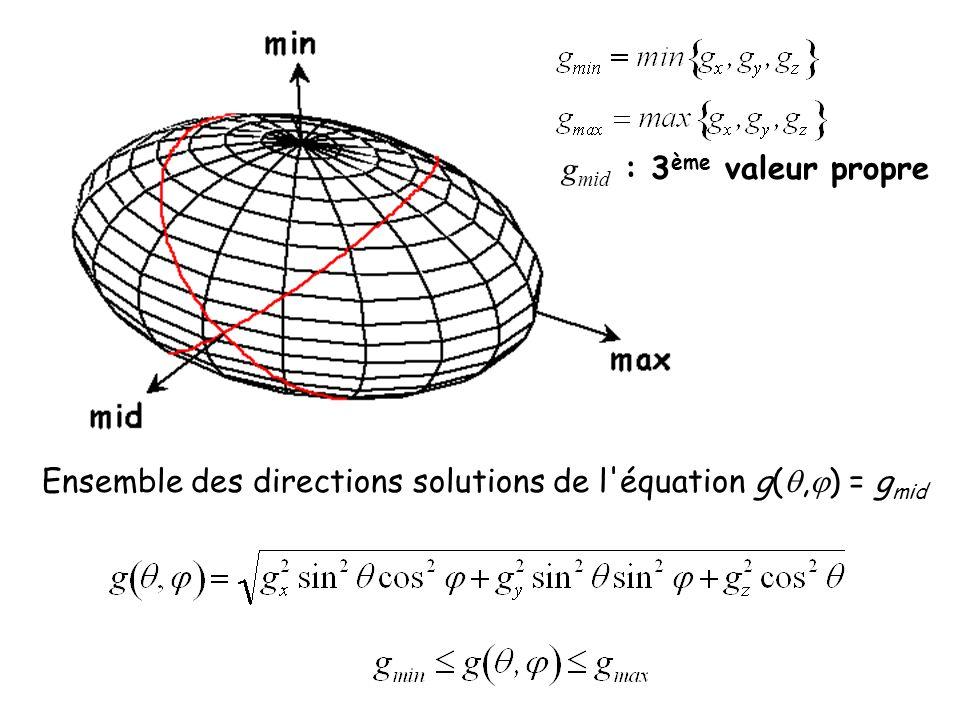 Ensemble des directions solutions de l'équation g(, ) = g mid g mid : 3 ème valeur propre