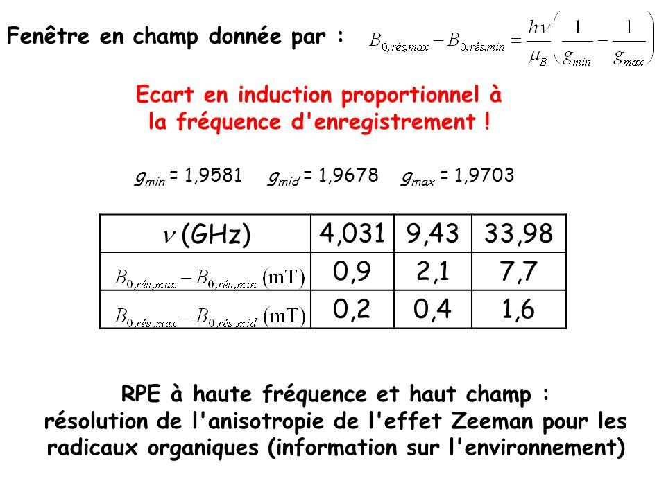 Fenêtre en champ donnée par : Ecart en induction proportionnel à la fréquence d'enregistrement ! RPE à haute fréquence et haut champ : résolution de l