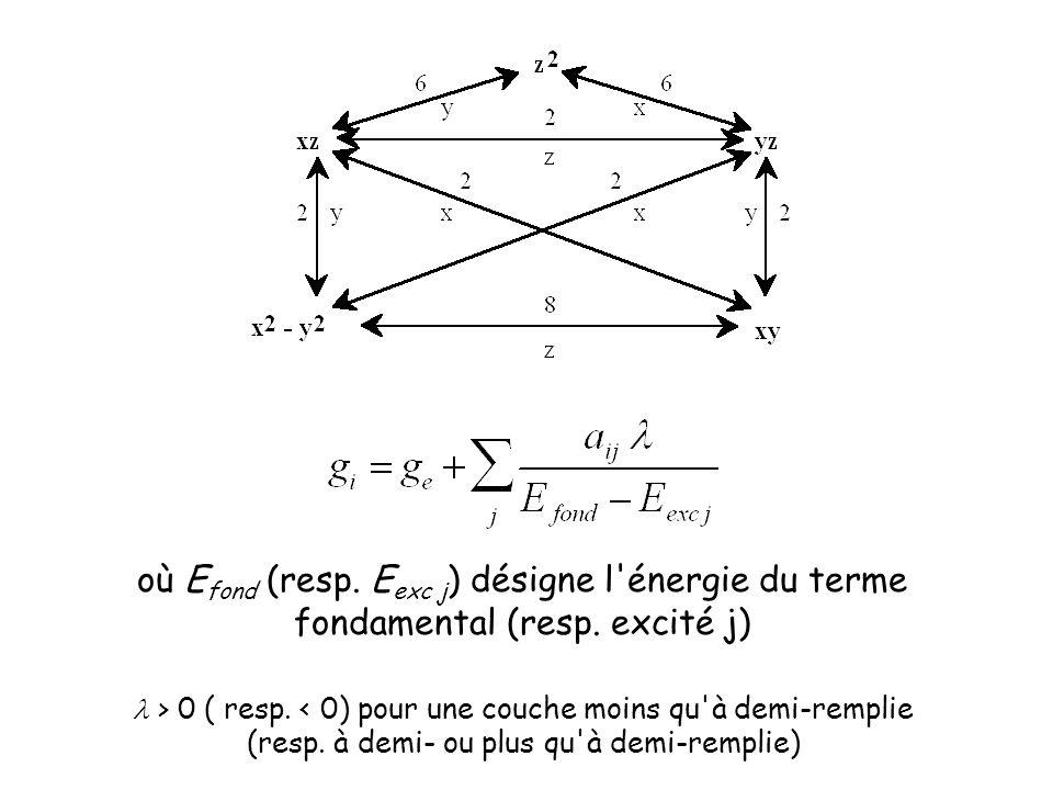 où E fond (resp. E exc j ) désigne l'énergie du terme fondamental (resp. excité j) > 0 ( resp. < 0) pour une couche moins qu'à demi-remplie (resp. à d