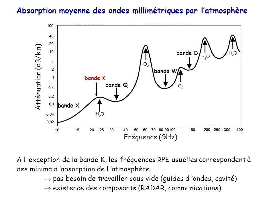 Absorption moyenne des ondes millimétriques par latmosphère Fréquence (GHz) Atténuation (dB/km) bande X bande Q bande D bande W bande K A l exception