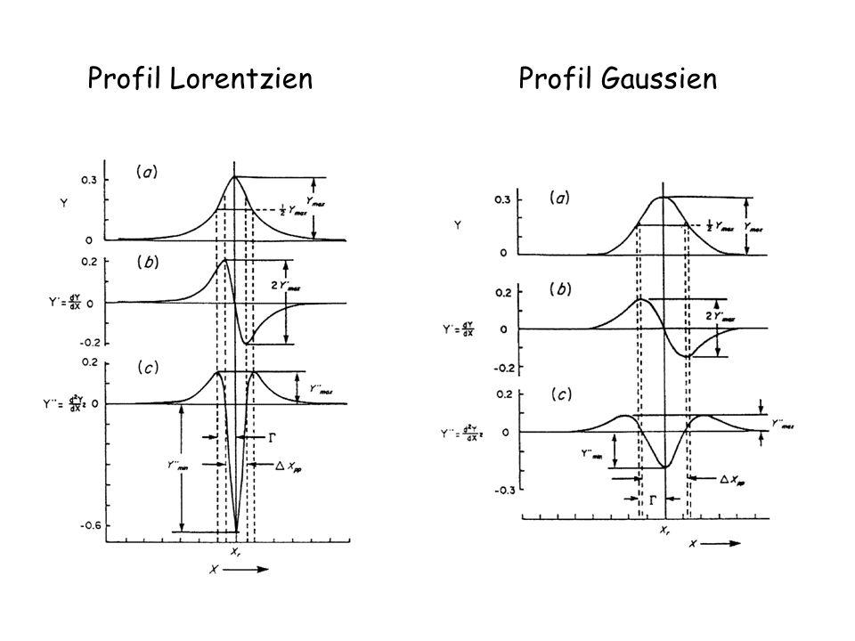 Profil Lorentzien Profil Gaussien
