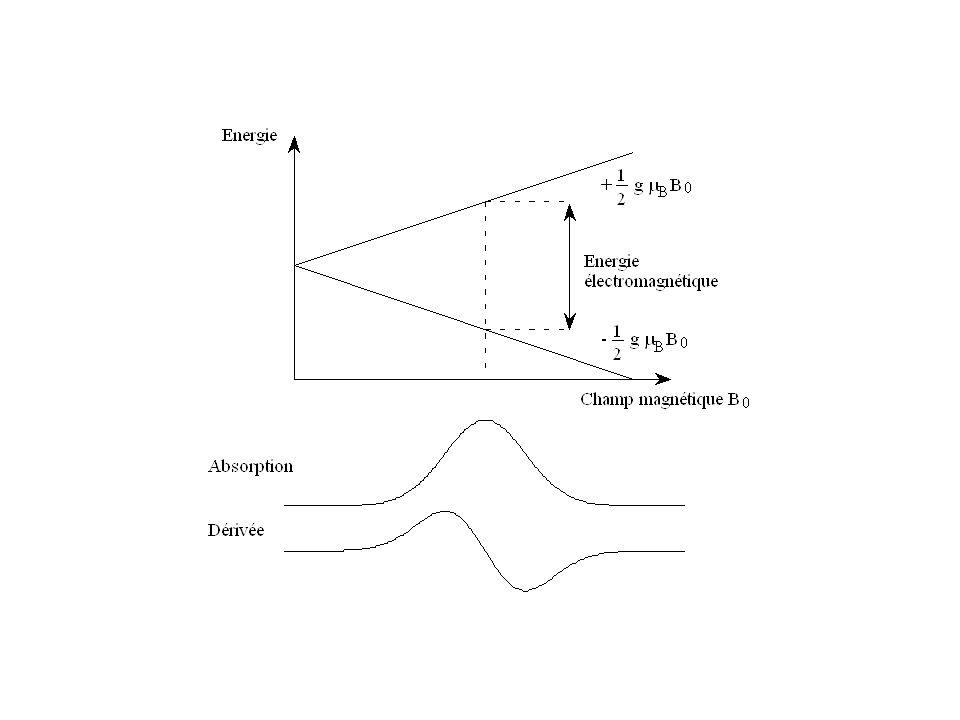 Lignes de champ électrique Lignes de champ magnétique Cavité TE 102