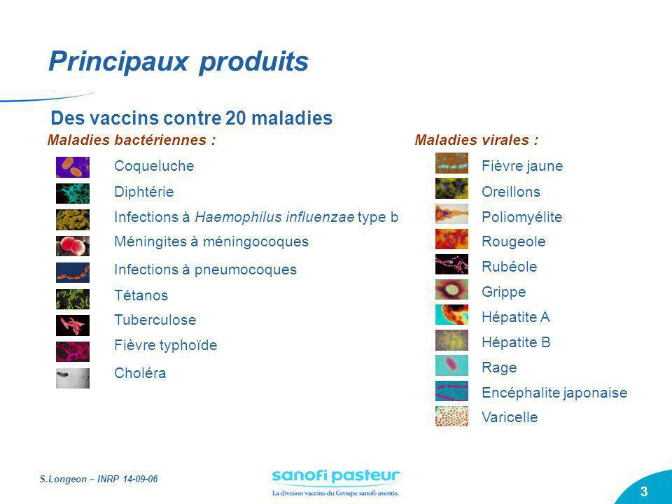 S.Longeon – INRP 14-09-06 3 Principaux produits Des vaccins contre 20 maladies Maladies bactériennes : Coqueluche Diphtérie Infections à Haemophilus i