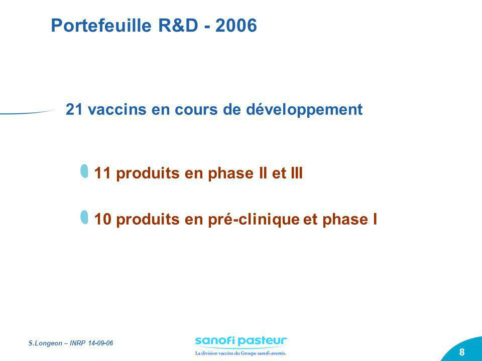 S.Longeon – INRP 14-09-06 9 Portefeuille R&D (Juin 2006) *D=Diphtheria, T= Tetanus, Hib=H influenzae b, HepB=Hepatitis B, P = Pertussis - Several Formulations Approved/ Launched/ LCM PEDIACEL® D,T,P, Polio, Hib* MENACTRA® Meninge A,C,Y,W Meningitis in 11 to 55 Years ADACEL TM DTP* booster 11-64 Years Submitted MENACTRA® Meningitis in 2-10 Years PENTACEL TM D,T,P, Polio, Hib* Phase III HIV (Thailand) Prevention of infection Proof of Concept DTP-HepB-Polio-Hib* Phase IIb DTP-HepB-Polio-Hib* MENACTRA® toddler 1-2 Years Flu Micro-injection New Delivery Flu Infants Influenza in 6 weeks to 6 months of age Phase IIa CMV Prevention of congenital infection Flu New Formulation Flu Pandemia H5 & other types Experimental vaccines Dengue Mild-to-severe Dengue Fever HIV Therapeutic ART Interruption Phase I Meninge B Meningitis B in infants Preclinical DTP-HepB-Hib* Meninge A,C,Y,W Infant Meningitis in infants Pneumo Meningitis & pneumonia in infants Flu Cell Influenza (new production method) Rabies Improved formulation Yellow Fever Improved formulation Melanoma Tumor antigen administered through viral vector Treatment of stage III & IV Colorectal Tumor antigen administered through viral vector Treatment of stage III & IV Malaria Prevention of P.falciparum Malaria