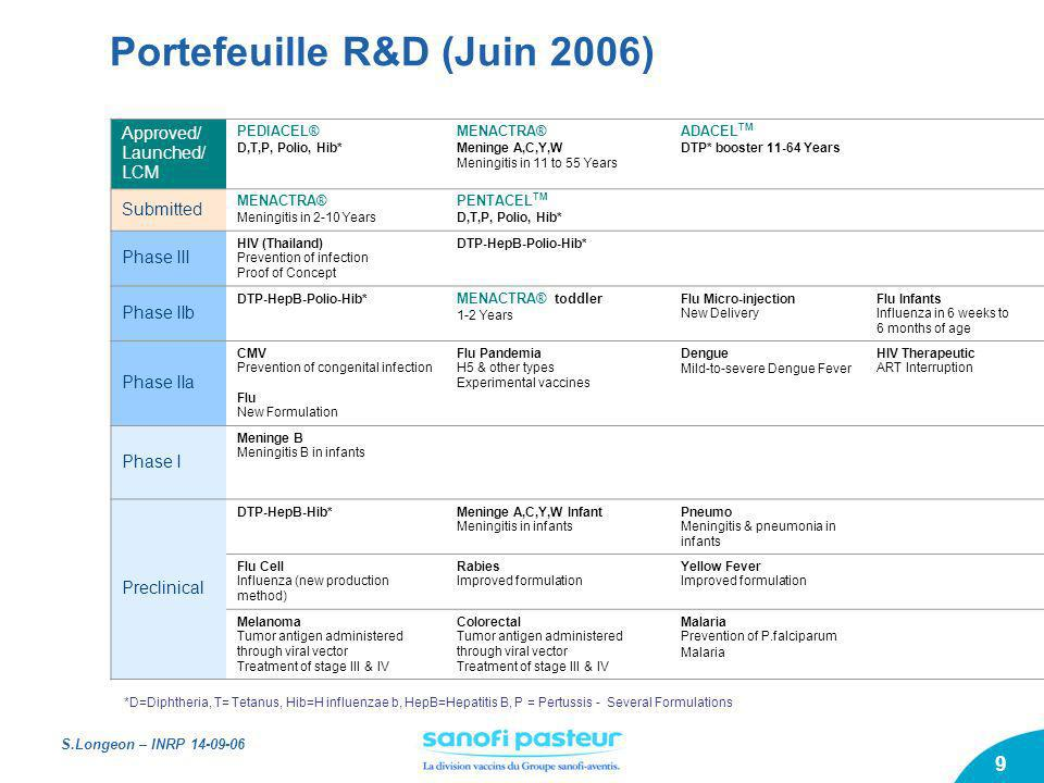 S.Longeon – INRP 14-09-06 9 Portefeuille R&D (Juin 2006) *D=Diphtheria, T= Tetanus, Hib=H influenzae b, HepB=Hepatitis B, P = Pertussis - Several Form